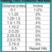 The Benefits of Hill Running and a Treadmill Hill Workout