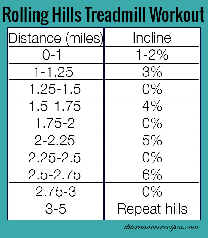 The Benefits of Hill Training + Rolling Hills Treadmill Workout | This Runner's Recipes
