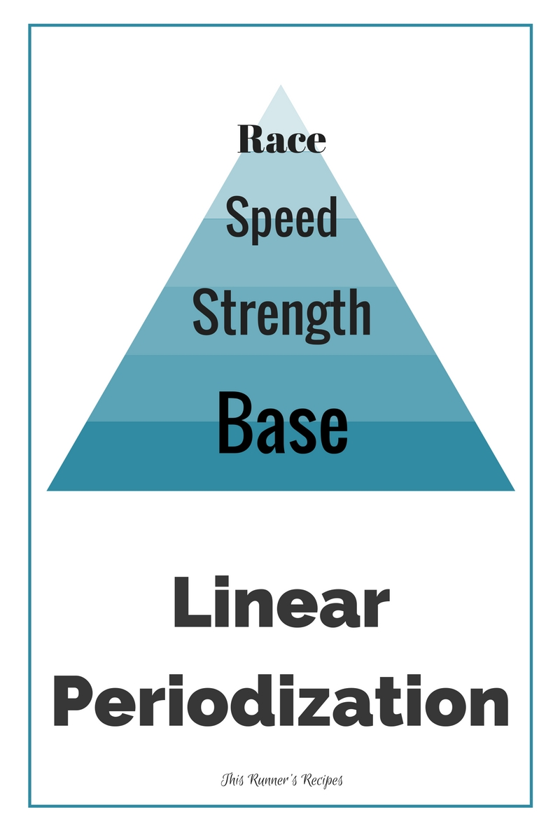 Periodization in Marathon Training: Linear Periodization
