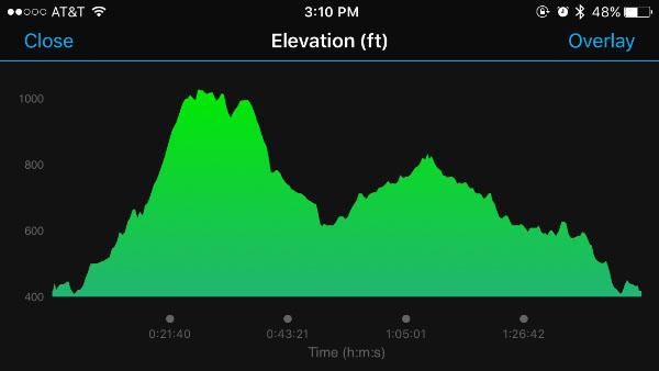 Leaf Peeper Half Marathon Race Recap (Rise.Run.Retreat 2016)